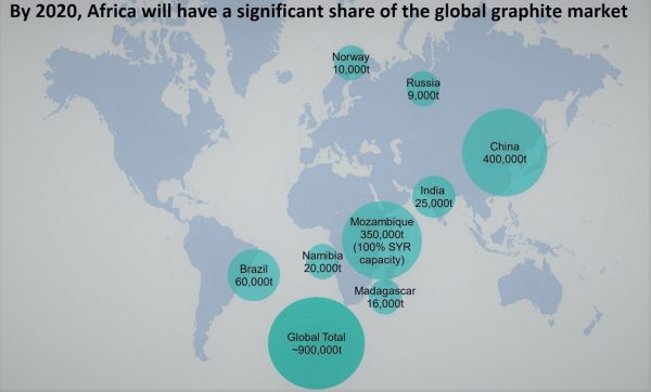 By 2020, Africa will have a significant share of the global graphite market