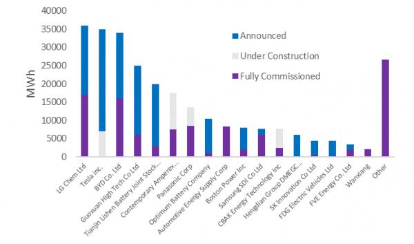 Multi-gigawatt-hour production capacity changes