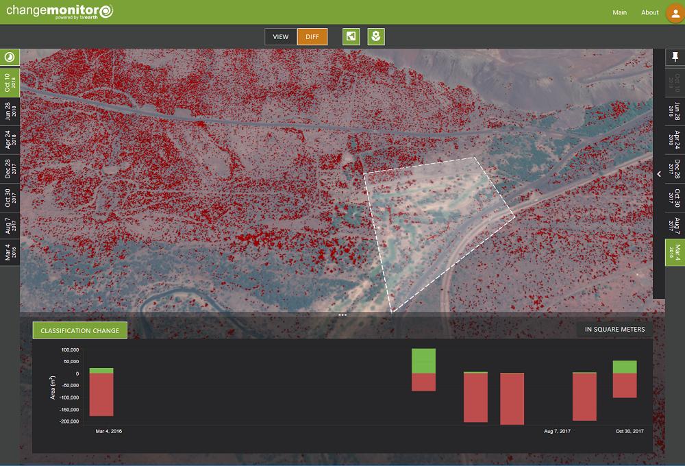 Vegetation change detection. Image: Pinkmatter