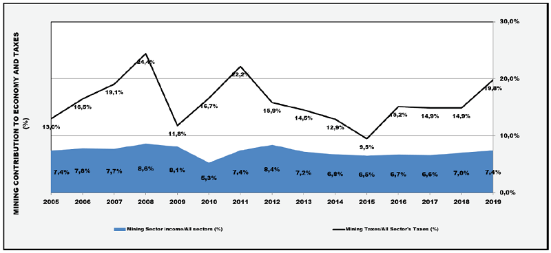 Figure 1- Raw data obtained from STATSSA Publications P0044 & P0441
