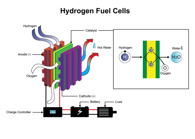 There is a growing market for hydrogen-fuelled, proton exchange membrane (PEM) fuel cells. Photo by power-technology.com