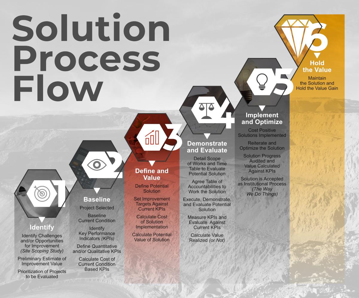 BME Solution Process Flow . By BME